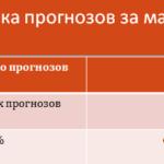 Статистика прогнозов за март