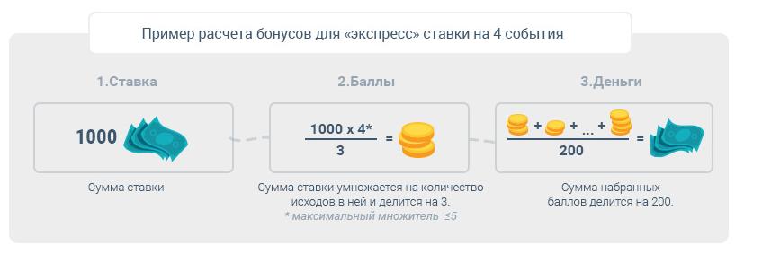 Пример расчета бонусов в Париматч