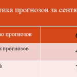 Статистика прогнозов за сентябрь 2017