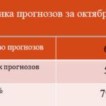 Статистика за октябрь 2017
