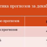 Статистика прогнозов за декабрь 2017