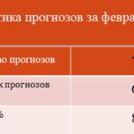 Статистика прогнозов за февраль 2018