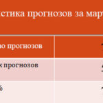 Статистика прогнозов за март 2018