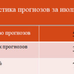Статистика прогнозов за июль 2018